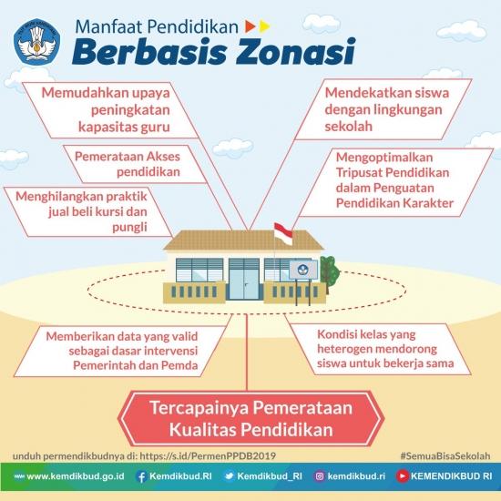 Com Depok Menteri Pendidikan Dan Kebudayaan Mendikbud Muhadjir Effendy Menyatakan Bahwa Kebijakan Zonasi Adalah Strategi Untuk Menyelesaikan